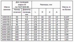 Зажимы аппаратные прессуемые А4M-35-2