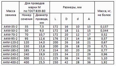 Зажимы аппаратные прессуемые А4M-50-2